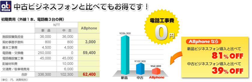 電話回線の新規取得:新品・中古電話機と比較しても安い!